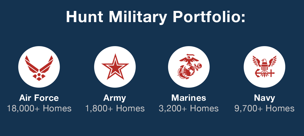 Hunt Military Portfolio: Air Force 18,000+ Homes, Army 1,800+ Homes, Marines 3,200+ Homes, Navey 9,700+ Homes